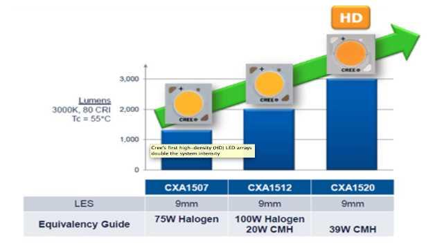 Auch bei High-Density-LED-Arrays wie den Komponenten der XLamp-CXA-Serie von Cree bietet Keramik im Vergleich zu Kunststoff Vorteile. LED-Leuchten mit solchen Arrays können eine Keramik-Halogen-Metalldampflampe mit 39 W ersetzen, benötigen allerdings nur die Hälfte des Stroms.