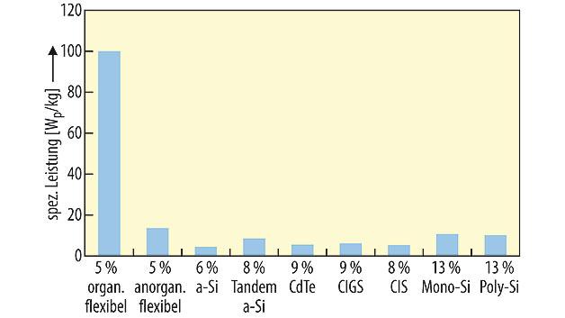 Bild 2. Relation zwischen Gewicht und Modulleistung: organische Solarzellen unschlagbar.