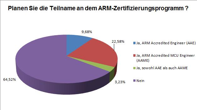 Die Mehrheit der Ingenieure plant nicht am ARM-Zertifizierungsprogramm teilzunehmen.