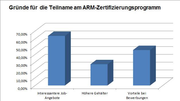 Von den Ingenieuren, die eine Zertifizierung planen, hofft die Mehrheit auf interessantere Job-Angebote (Mehrfachnennungen waren möglich).