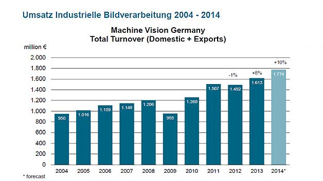 Die deutsche Bildverarbeitungsindustrie wird nach Ansicht des VDMA den bislang für 2014 prognostizierten Branchenumsatz in Höhe von rund 1,8 Milliarden Euro noch toppen. Für 2015  erwartet der Verband – trotz der weltweiten Unsicherheiten – ein weiteres Umsatzwachstum im einstelligen Bereich. Ein Indiz dafür, dass der Branchenumsatz weiter wächst, ist ...