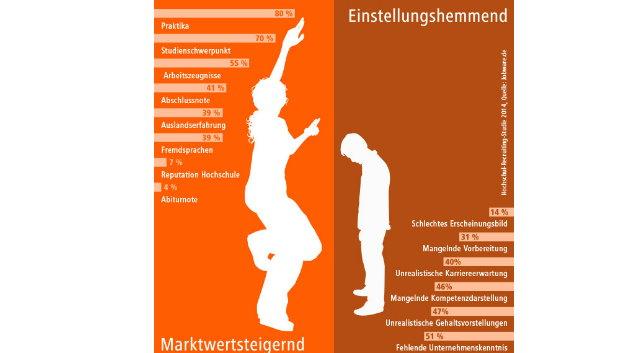 Wie sieht der »perfekte Hochschulabsolvent« für Unternehmen aus? Er hat während seines Studiums Praxiserfahrung gesammelt. Diese Anforderung stellten 80 Prozent der Unternehmen, die an der Hochschul-Recruiting-Studie 2014 der Jobbörse Jobware und der Hochschule Koblenz teilnahmen.  Der perfekte Hochschulabsolvent hat seinen Studiengang und seinen Studienschwerpunkt sorgfältig gewählt (erwarten 70 Prozent der Unternehmen), hat erstklassige Praktikumszeugnisse (erwarten 55 Prozent) sowie eine hervorragende Abschlussnote (erwarten 41 Prozent), bringt Auslandserfahrung mit (erwarten 39 Prozent) und verfügt über Fremdsprachenkenntnisse (erwarten 39 Prozent).  Was 51 Prozent der Unternehmen bei anderen Hochschulabsolventen als Einstellungshindernis kennen, nutzt der perfekte Hochschulabsolvent zu seinen Gunsten: Bestens informiert über das Unternehmen und die ausgeschriebene Position hat er exzellente Chancen, im Vorstellungsgespräch zu überzeugen. Während seine Mitbewerber ein unangemessen hohes Gehalt fordern, bleibt er finanziell auf dem Boden und kennt seine Stärken, die er strukturiert darlegen kann. Der perfekte Hochschulabsolvent ist zudem vorbildlich auf das Vorstellungsgespräch vorbereitet.  Das sind die Idealvorstellungen der Unternehmen – in der Realität treffen diese nur selten zu. Die komplette Studie gibt es bei Jobware.