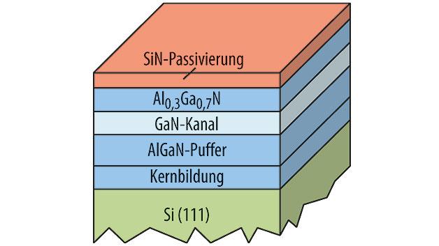 Bild 1. EpiGaN verwendet einen speziellen in situ Capping Layer aus SiN, der per MOCVD-Deposition auf die HEMT-Epi-Wafer aufgewachsen wird.