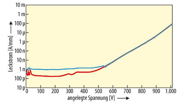 Bild 2. Messung des Leckstroms, aufgeteilt in seinen lateralen (blau) und vertikalen (rot) Anteil, in einer 5,5 µm dicken GaN-on-Si Pufferschicht.