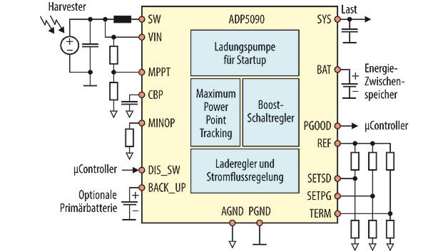 DC/DC-Aufwärtswandler: Für Energy-Harvesting-Anwendungen. Der Boost-Regler ADP5090 von Analog Devices ist konzipiert für die Konditionierung der Spannungen eines Energy Harvester. Die typischen Leistungen liegen dabei zwischen 10µW und 1mW, der Leistungsbedarf des DC/DC-Wandlers liegt im Sub-µW-Bereich. Der Baustein kombiniert den Aufwärtsregler mit einem Controller für das Speicherelement des Power-Management-Systems. Die Ruhestromaufnahme im Deep-Sleep-Modus liegt bei 250nA. Eine integrierte Ladungspumpenschaltung ermöglicht den Kaltstart bei 380mV Eingangsspannung und ohne Energie am Systemanschluss.