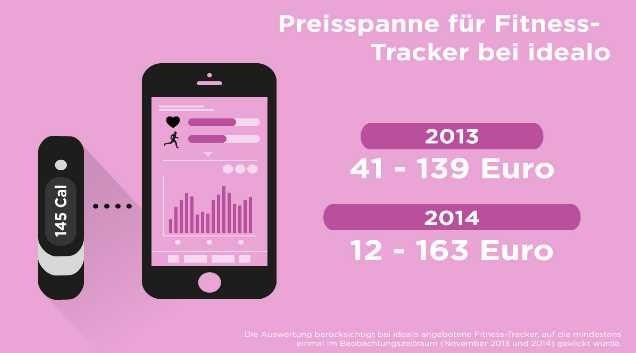 Ein Blick auf die Preisspanne der angebotenen Fitness-Tracker zeigt: Neben der Zahl der angebotenen Fitness-Tracker hat sich auch ihre Vielfalt deutlich ausgeweitet. Das Spektrum reicht nun von günstigen Gerät für rund 12 Euro bis hin zum Premium-Modell für circa 163 Euro.