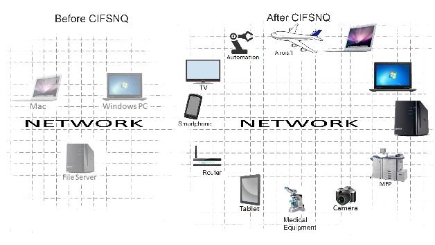 Am Stand von Visuality Systems (Halle 4, Stand 137) ist »CIFS NQ« zu sehen, eine Sharing-Lösung für Dateien und Drucker. Damit ausgestattete Embedded Systeme können sowohl auf Remote-Dateien (als Client) zugreifen als auch Dateien anderen Netzwerkmitgliedern (als Server) zur Verfügung stellen. Für Windows-, Mac- oder Linux-Rechner sieht ein solches Gerät aus dennoch wie irgendein anderer Computer im Netzwerk. NFS ähnelt zwar CIFS, ist nur nativ in der Linux-Welt, während CIFS nativ sowohl auf Windows, Mac und Linux läuft.