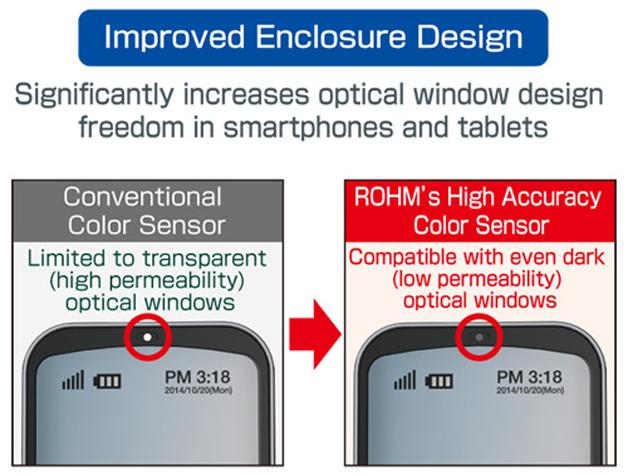 Der Sensor arbeitet auch genau, wenn er hinter einem dunklen optischen Fenster eingebaut ist. Dadurch wird die Flexibilität des Designs erhöht.