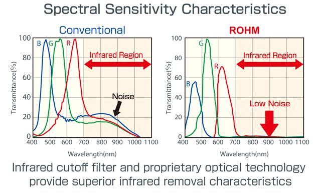 Das funktioniert, weil der Einfluss von Infrarotlicht um den Faktor 10 verringert werden konnte.
