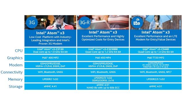 Der Atom x3 wurde unter dem Codenamen SoFIA entwickelt und integriert jeweils ein Modem.  Die günstigen Versionen mit UMTS, der Atom x3-C3440 auch mit LTE.