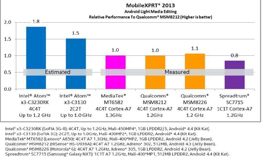 Beim MobileXPRT 2013 soll der  Atom x3-C3130 deutlich vor den Quad-Core-Cortex-A7-SoCs Qualcomm Snapdragon 200 (MSM8212) und Mediatek MT6582 liegen.