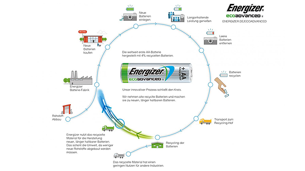 Die AA-Alkali-Batterie EcoAdvanced von Energizer besteht zu vier Prozent aus recycelten Batterien.