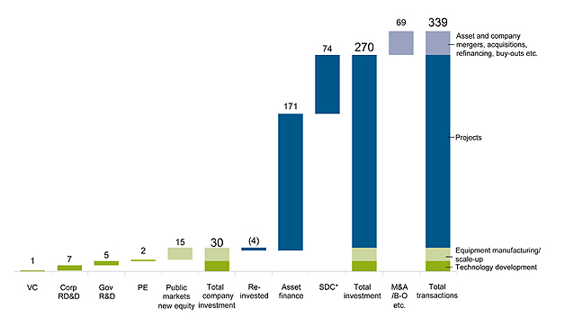 GLOBAL TRANSACTIONS IN RENEWABLE ENERGY, 2014, $BN. SDC = small distributed capacity. Total values include estimates for undisclosed deals. Figures may not add up exactly to totals, due to rounding.