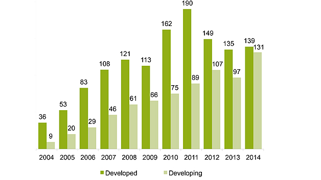 GLOBAL NEW INVESTMENT IN RENEWABLE ENERGY: DEVELOPED V DEVELOPING COUNTRIES, 2004-2014, $BN.  New investment volume adjusts for re-invested equity. Total values include estimates for undisclosed deals. Developed volumes are based on OECD countries excluding Mexico, Chile, and Turkey.