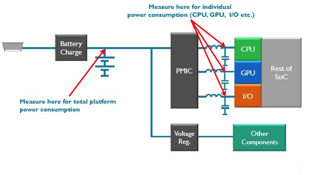 Grundsätzlicher Aufbau des Messanordnung für die Messung der Leistungsaufnahme in einem Smartphone-SoC.