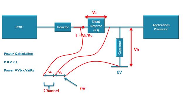 Über einen Messwiderstand wird auf Grund des Spannungsabfalls auf den Strom rückgeschlossen, der multipliziert mit der Versorgungsspannung die Leistungsaufnahme ergibt.