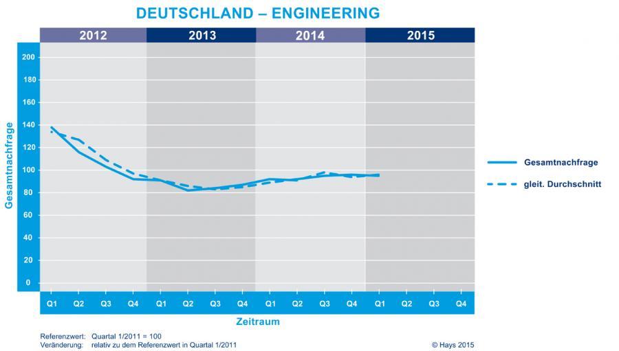 Im 1. Quartal 2015 ist die Zahl der Stellenangebote für Ingenieure leicht um zwei Punkte gegenüber dem Vorquartal gewachsen.