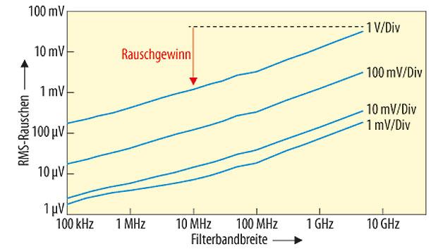 Bild 2. Rauschleistung des Oszilloskops R&S RTO1044 (4-GHz-Modell) in Abhängigkeit von der eingestellten Filterbandbreite im High-Definition-Modus; durch die Reduktion der Rauschleistung steigt das Signal-Rausch-Verhältnis.