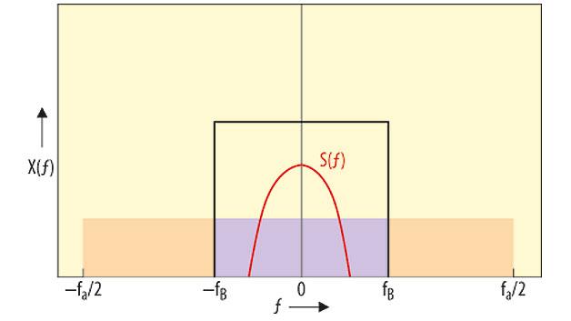 Bild 3. Reduktion der Rauschleistung durch Tiefpassfilterung, dargestellt im Spektralbereich. Dabei kennzeichnet fa die Abtastrate des Oszilloskops, fB die Bandbreite des Tiefpassfilters und S(f) das Nutzsignal.