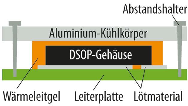 Bild 3. Befestigung des DSOP-Gehäuses am Kühlkörper für doppelseitige Kühlung mit herkömmlichem FR4-Substrat.