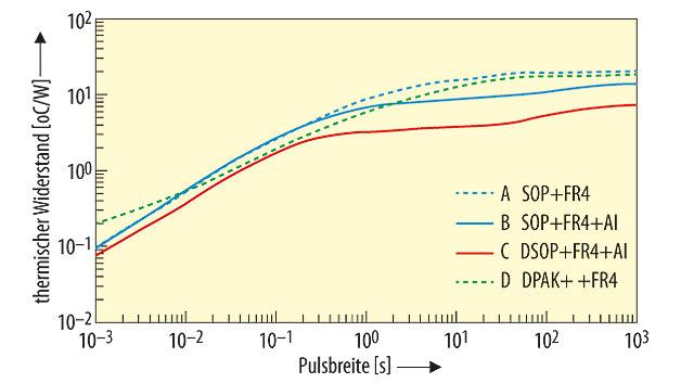Bild 4. Vergleich des Wärmewiderstands zwischen Chip und Umgebung bei einem DSOP- und anderen Gehäusen sowie bei steigenden Pulsbreiten.