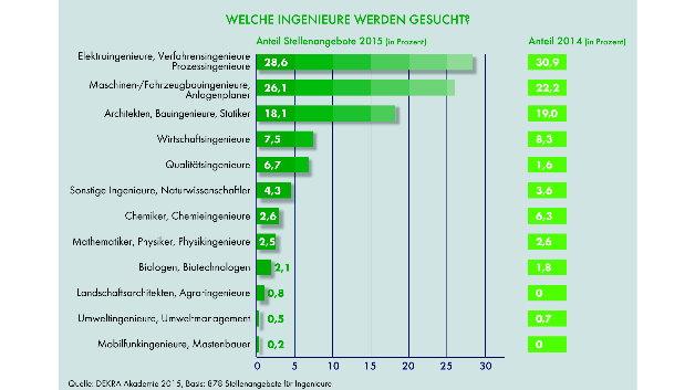 Elektroingenieure werden laut DEKRA-Report mit am häufigsten gesucht.