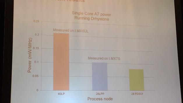 Leistungsaufnahme der Cortex-A7-CPU im Vergleich unterschiedlicher Fertigungsprozesse.
