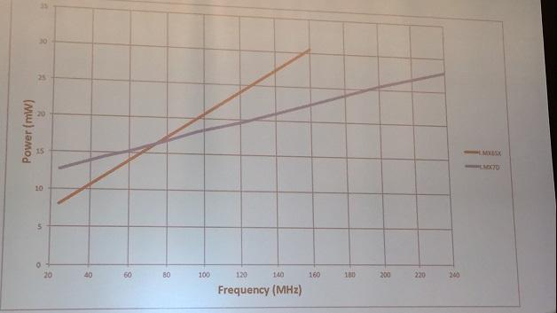 Während bei niedrigen Taktfrequenzen Leckströme dominieren, ist der Cortex-M4 in 28-nm-Fertigung bei realistischen Arbeitspunkten deutlich energieffizienter als sein 40-nm-Pendant.