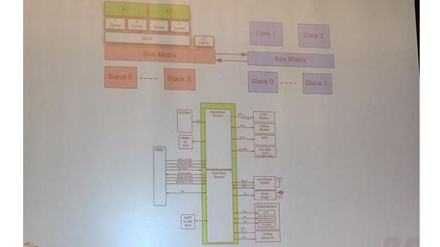 Bei zukünftigen Produkten will Freescale ein Domänenkonzept umsetzen, bei dem Cortex-A- und -M komplett voneinander entkoppelt werden - auf einem Chip.