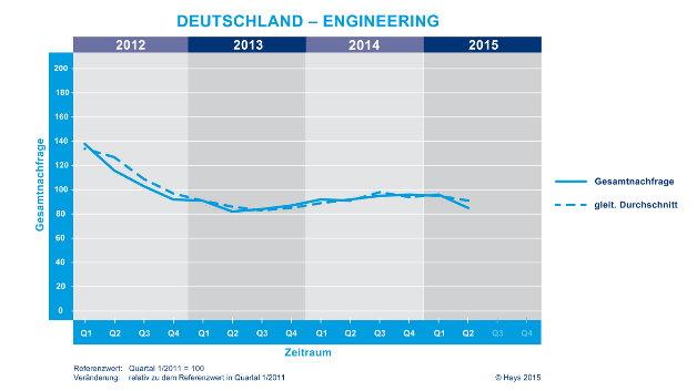 Aktuell steht der Hays- Engineering-Fachkräfte-Index bei 85 Punkten, das ist laut Hays der niedrigste Wert seit dem 4. Quartal 2013.