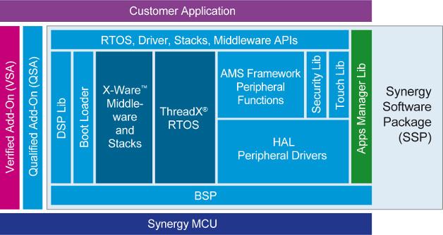 Das SSP ist um das ThredX RTOS und anderen X-Ware-Komponenten herum aufgebaut