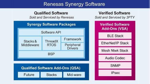 Die Synergy-Software besteht aus SSP-, QSA- und VSA-Komponenten