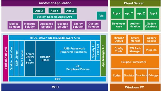 Eine einzige IDE umfasst SSP, ISDE, Cloud und Applikationen
