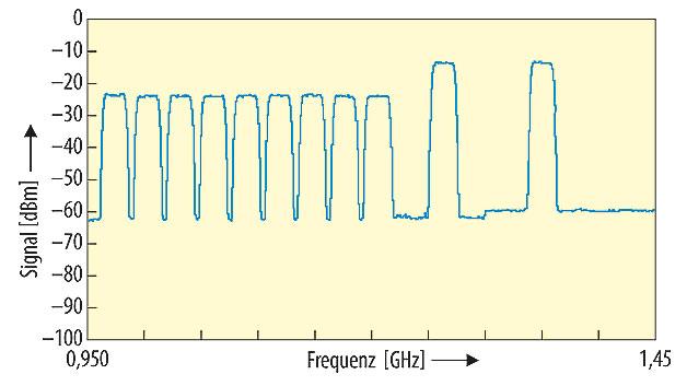 Bild 3. Lastprofil mit 9 Transpondern und 2 Spotbeams.