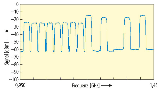 Bild 4. Lastprofil mit acht Transpondern und zwei übergeordneten Spotbeams für die Zielregion. Die beiden untergeordneten Spotbeams zwischen den zwei übergeordneten Trägern kommen von einer benachbarten Zielregion.
