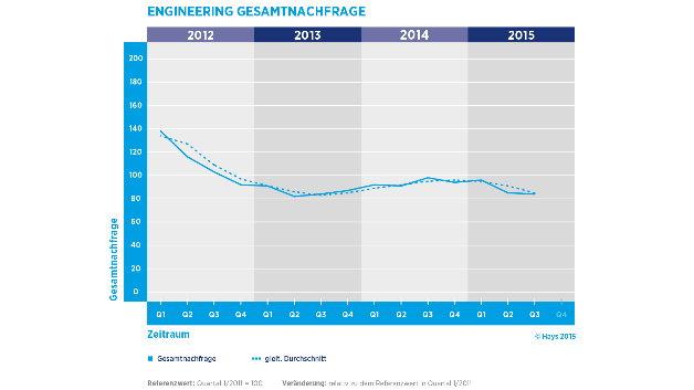 Seit einem Hoch in 2012 ist die Zahl der offenen Stellen für Ingenieure gesunken.