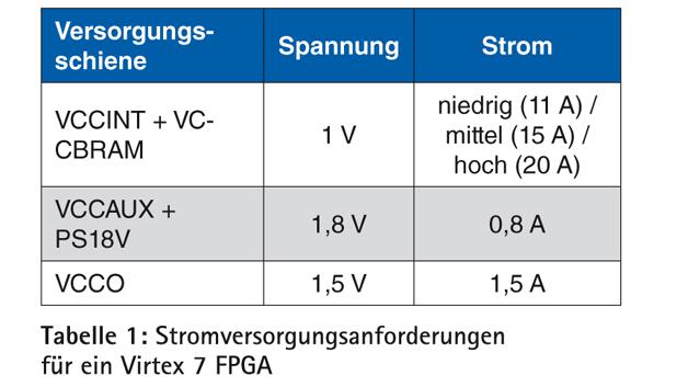 Tabelle 1: Stromversorgungsanforderungen  für ein Virtex 7 FPGA