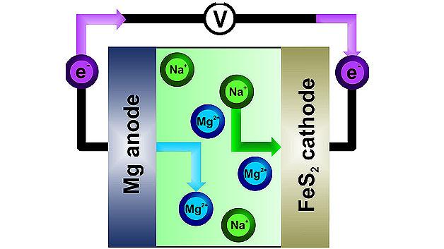 Aufbau der »Narrengold-Batterie«: Magnesium-Anode, Pyrit-Kathode und ein Elektrolyt aus Magnesium und Natrium.