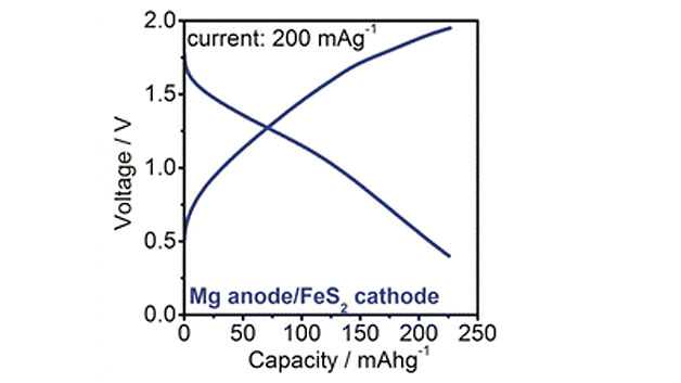 Kapazität der »Narrengold-Batterie«.