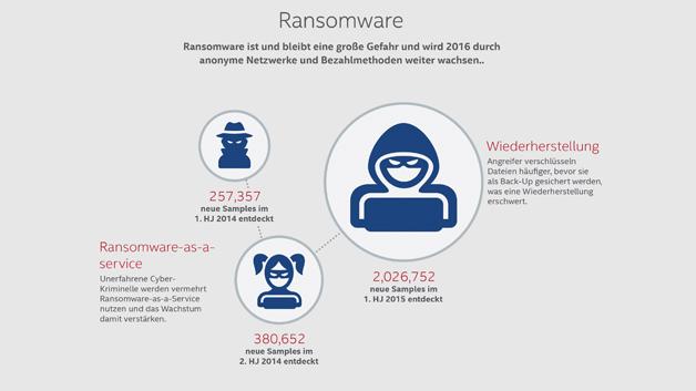 Ransomware ist und bleibt eine große Gefahr und wird 2016 durch anonyme Netzwerke und Bezahlmethoden weiter wachsen.
