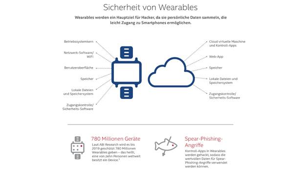 Wearables werden ein Hauptziel von Hackern, da sie persönliche Daten sammeln, die leicht Zugang zu Smartphones ermöglichen.