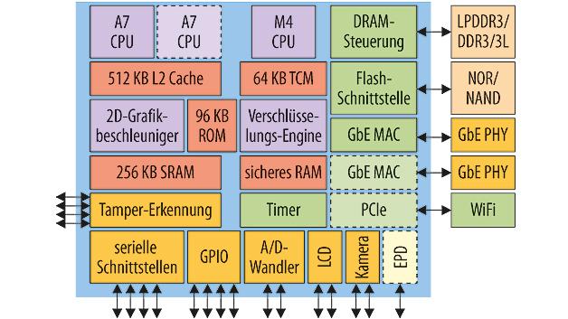 """Mikrocontroller: i.MX7 – mit Cortex-A7 .Die Mikrocontroller-Familie i.MX7 setzt als Nachfolger des i.MX6 eine Familientradition"""" fort. An die Stelle des Cortex-A5 tritt nun der wesentlich effizientere Core Cortex-A7 – je nach Derivat in einfacher oder doppelter Ausführung. Weiterhin ist ein Cortex-M4 für Echtzeit-Tasks vorhanden. Der Prozessor zielt auf industrielle Anwendungen und enthält eine einfache Grafikeinheit, die 2D-Befehle umsetzt. Das reicht für LC oder E-Paper Displays. Zwei Kameraschnittstellen nehmen Bildsignale entgegen. Eine Verschlüsselungs-Engine unterstützt neben AES, DES und RSA jetzt auch ECC (elliptische Kurven-Verschlüsselung)."""