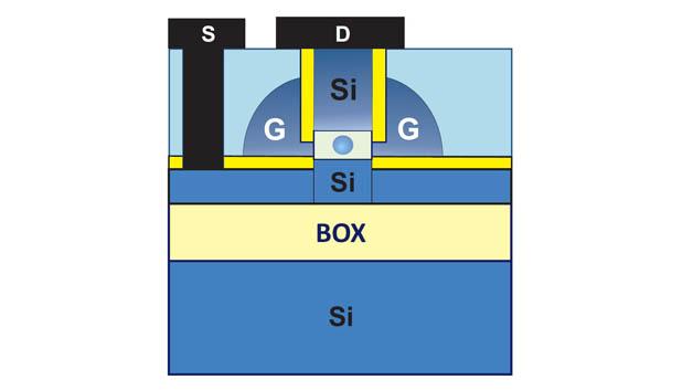 Schematischer Aufbau eines neuartigen Einzelelektronen-Transistors nach dem »Gate-all-around«-Prinzip: In einer Nanosäule umschließt eine isolierende Schicht den zentralen Quantenpunkt.
