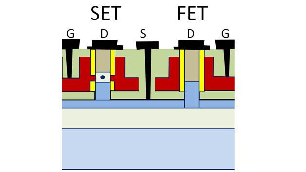 Grundstruktur des neuartigen Bauelementes; der Quantenpunkt des SET besteht aus nur einigen hundert Siliziumatomen.