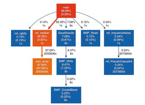 Bild 2: Profiling-Ergebnisse  mit der ursprünglichen Software