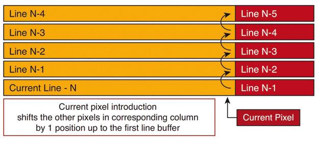 Bild 3: Datentransfer in den Line-Buffern beim Empfangen eines Pixels