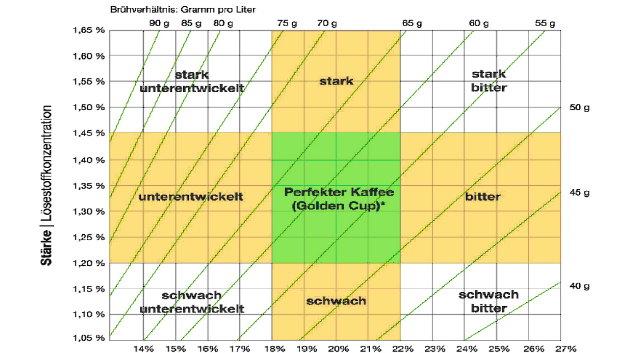 Die Stärke-Extraktion-Matrix definiert die Qualität des Kaffees anhand der extrahierten, löslichen Stoffe.