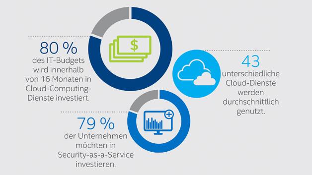 Unternehmen treiben den Wechsel in die Cloud verstärkt voran.