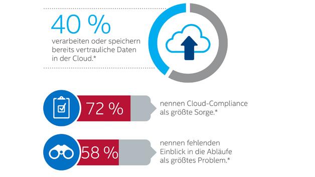 Da vertrauliche Daten in der Cloud gespeichert und verarbeitet werden, müssen neue Sicherheitsaspekte beachtet werden.