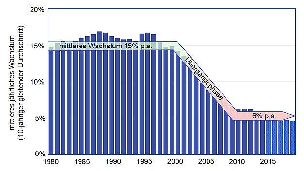 Mittleres jährliches Wachstum des Halbleitermarkts von 1980 bis 2020. Die Halbleiterindustrie ist eine reife Industrie geworden, deren mittlere Wachstumsraten von 15 % p.a. bis 2000 nach einer Übergangsphase bis 2010 auf 6 % eingeschwenkt sind.